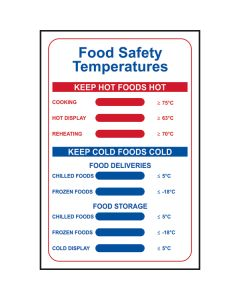 Food Safety Temperatures Sign